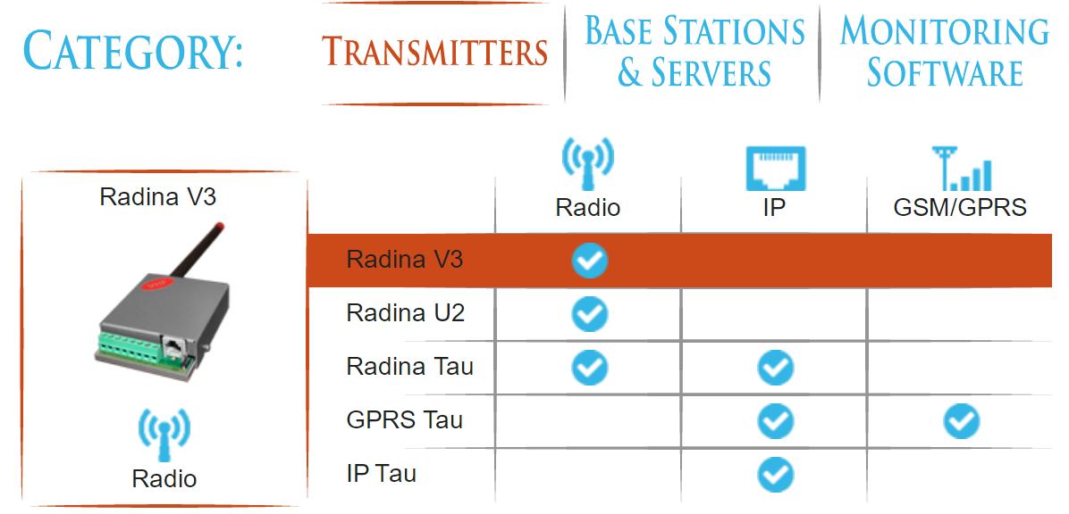 Transmiteri, Inova, Radio, Monitoring