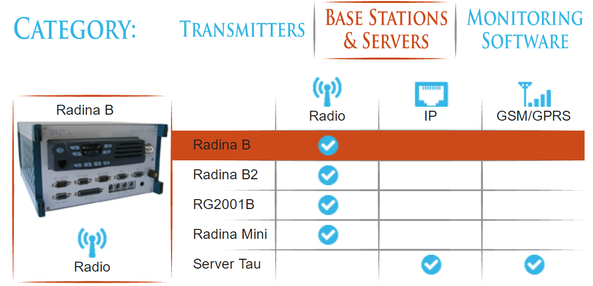 Мониторинг, бази, bazi. stanici